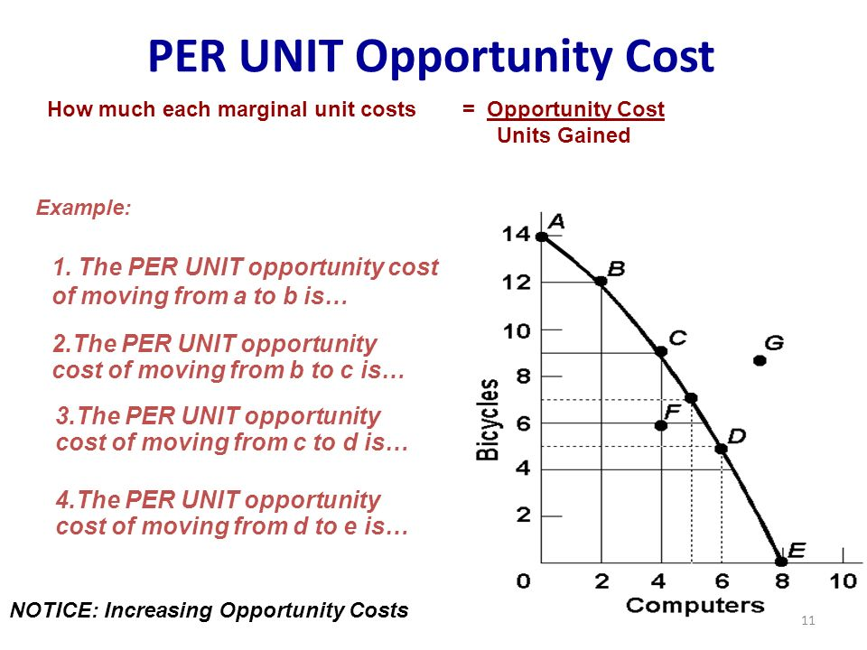 Zero opportunity cost per unit of good b