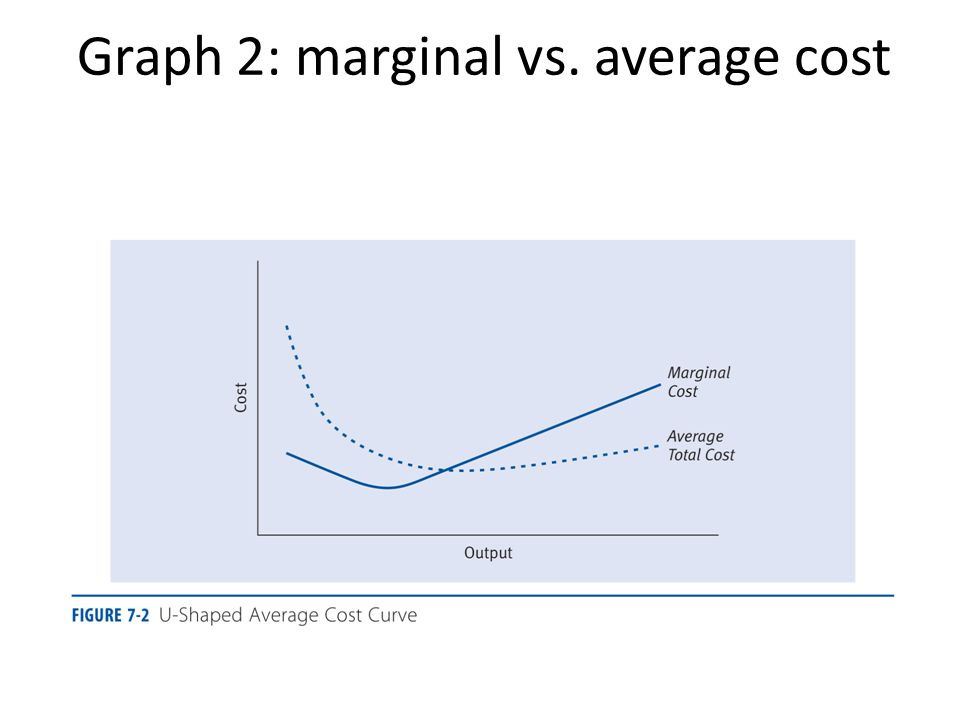 how to get marginal cost from average cost