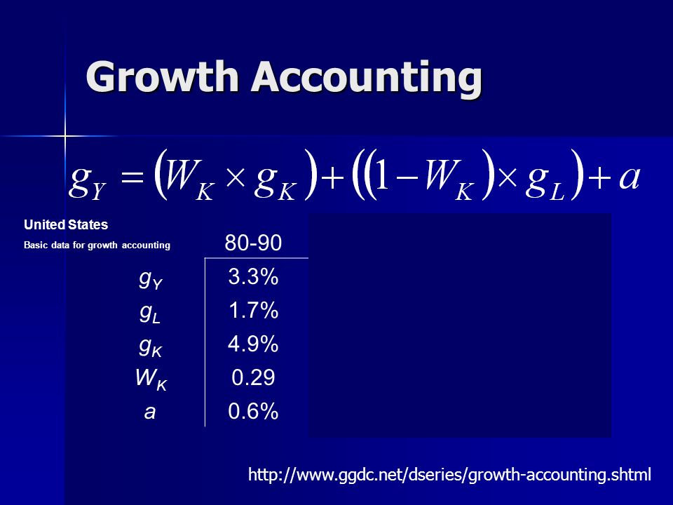 Growth Accounting gY 3.3% 2.5% 4.2% 2.4% gL