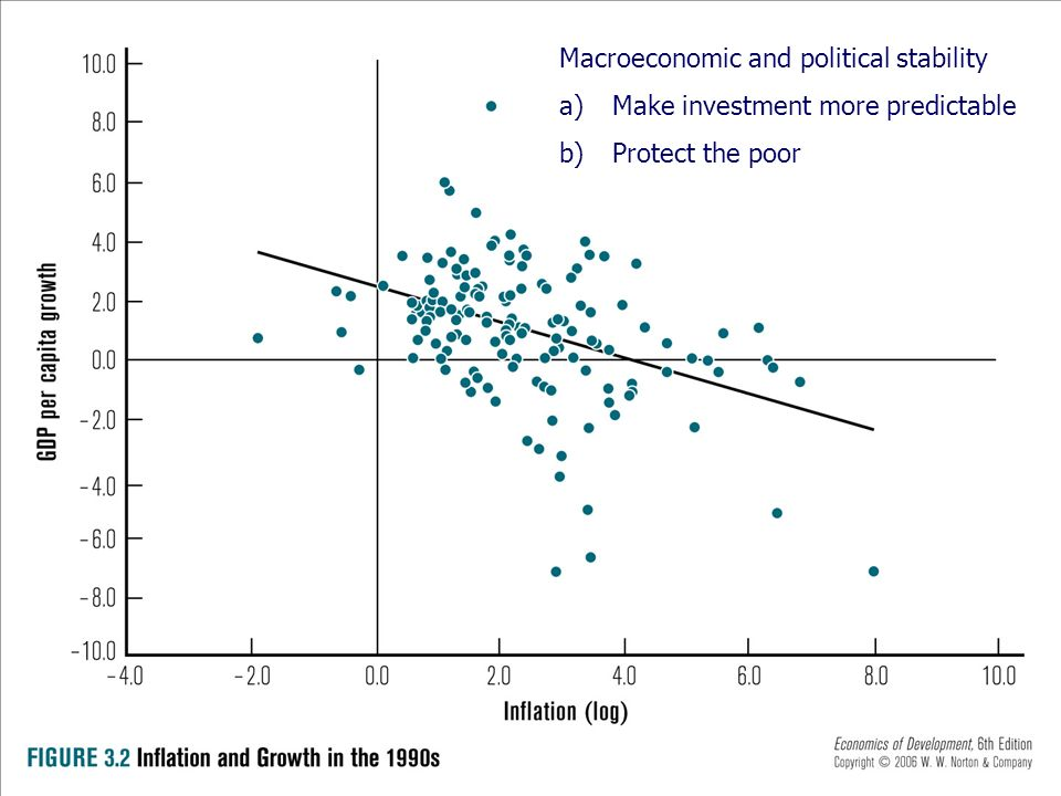 Macroeconomic and political stability