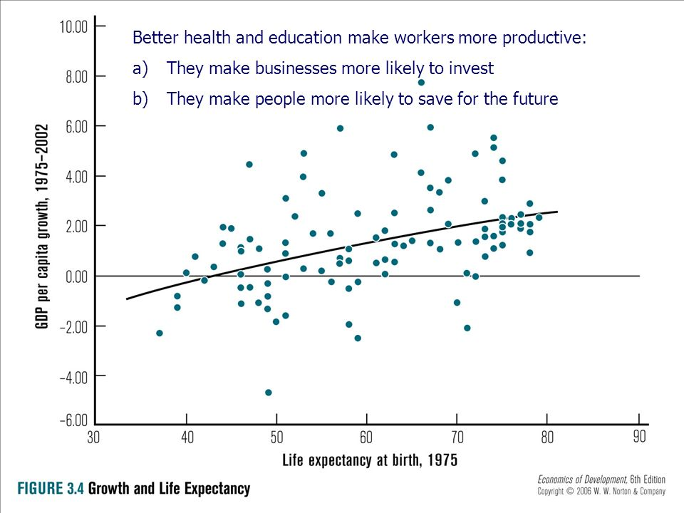 Better health and education make workers more productive: