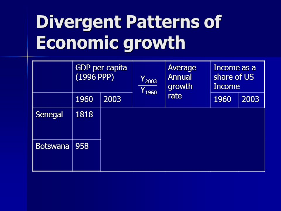 Divergent Patterns of Economic growth