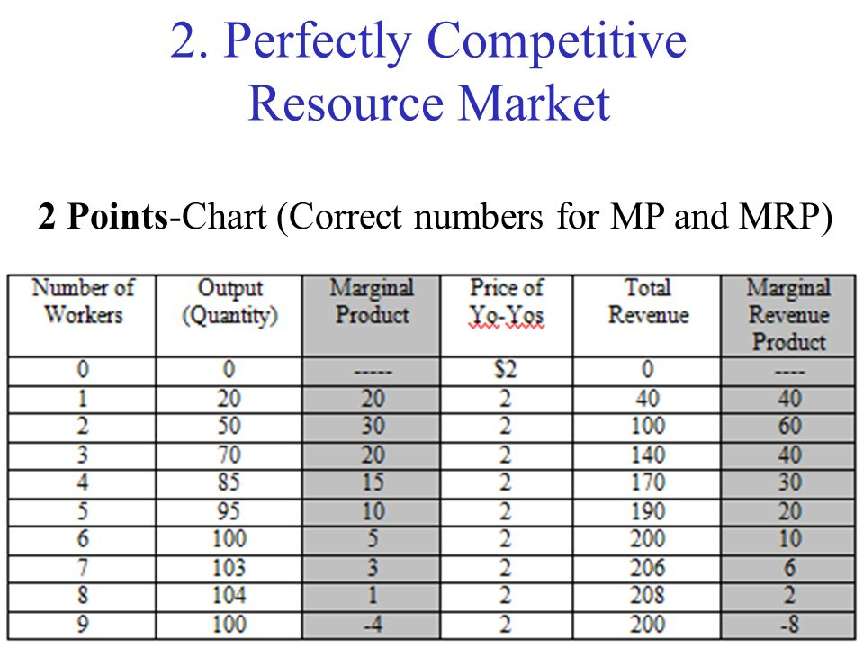 2. Perfectly Competitive Resource Market