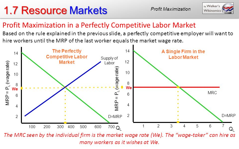 perfect labor markets Chapter 6: wage determination and the allocation of labor theory of a perfectly competitive labor market a perfectly competitive labor market has the following characteristics (1) a large number of firms competing to hire a specific type of labor, (2) numerous people with homogeneous skills who independently supply their labor services, (3) wage taking behavior, and (4) perfect, costless .
