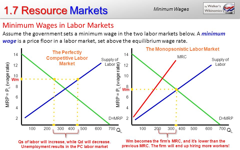 1 7 resource markets resource markets ap only unit ppt for Marke minimum