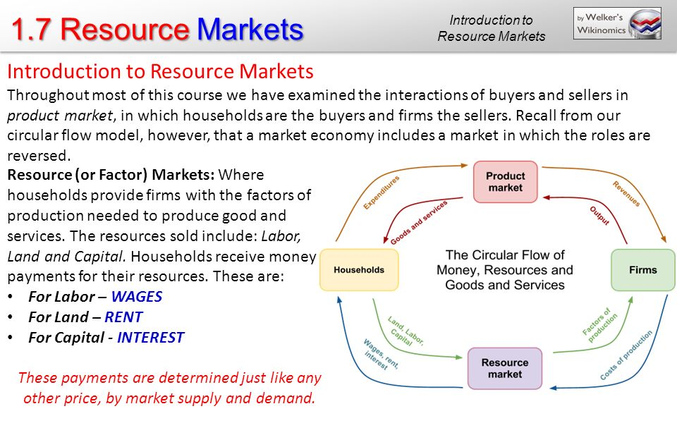 Introduction to Resource Markets