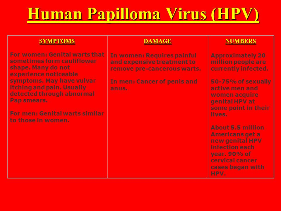 Human Papillomavirus (hpv) In Men SEXUALLY TRANSM...