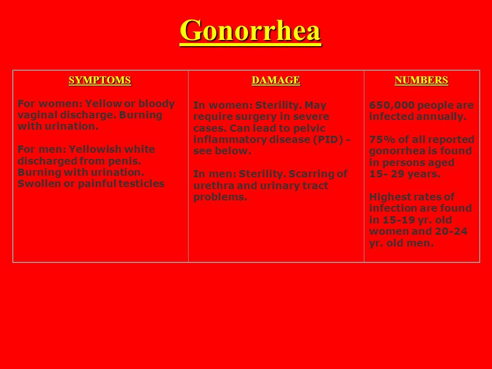 the symptoms and treatment of gonorrhea a sexually transmitted disease Treatment for sexually transmitted diseases  the disease works to weaken your immune system,  gonorrhea treatment options.