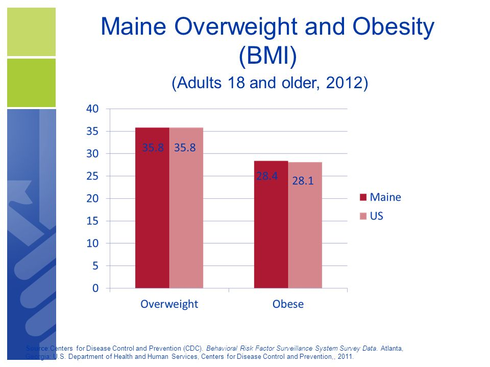 Maine Overweight and Obesity (BMI)