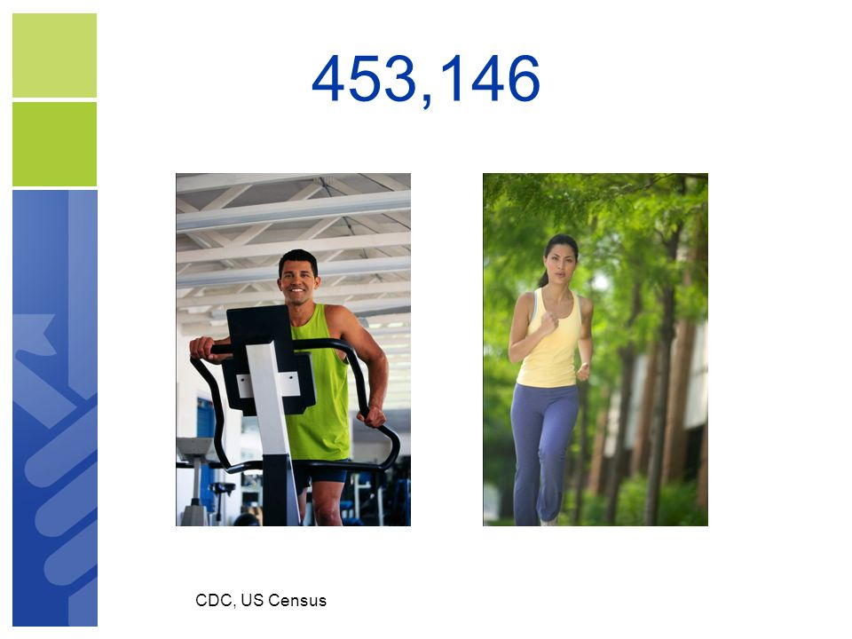 453,146 ME adults do not meet min PE recs CDC, US Census