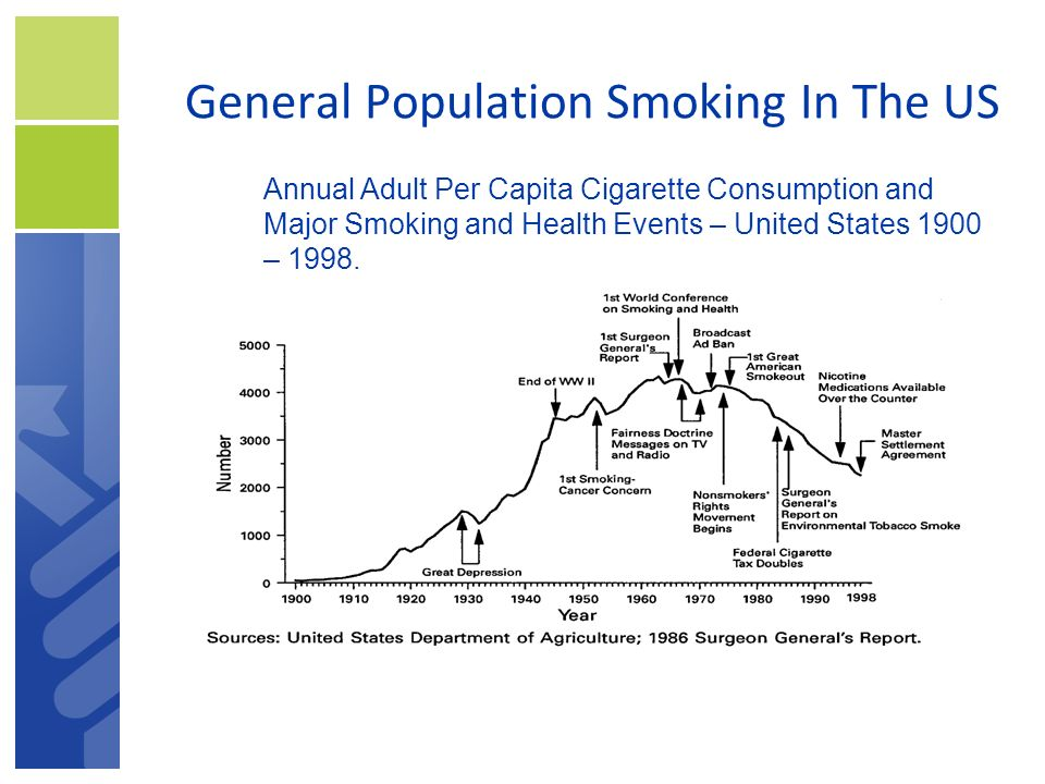 General Population Smoking In The US