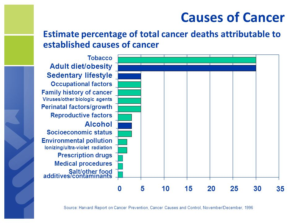 Causes of Cancer Estimate percentage of total cancer deaths attributable to established causes of cancer.