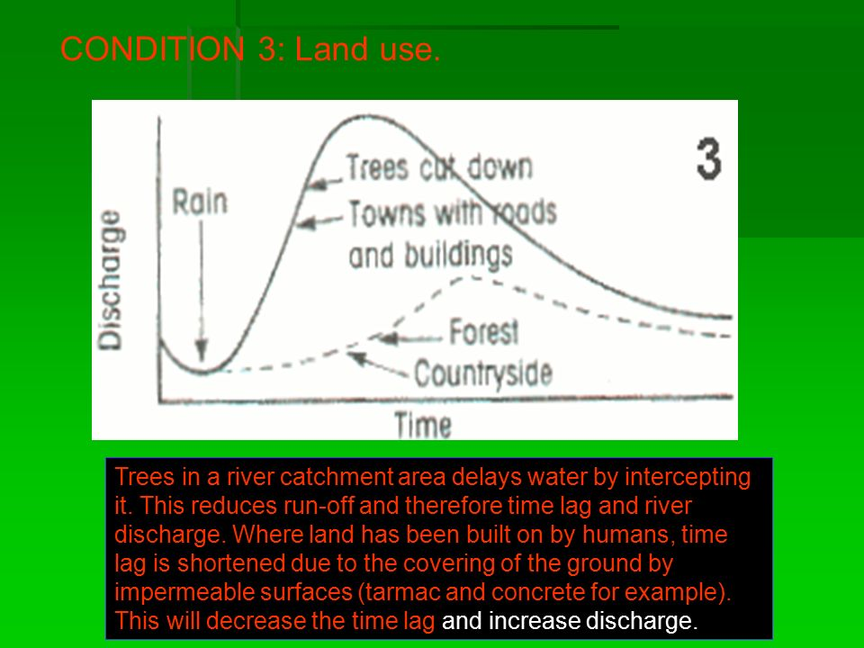 CONDITION 3: Land use.