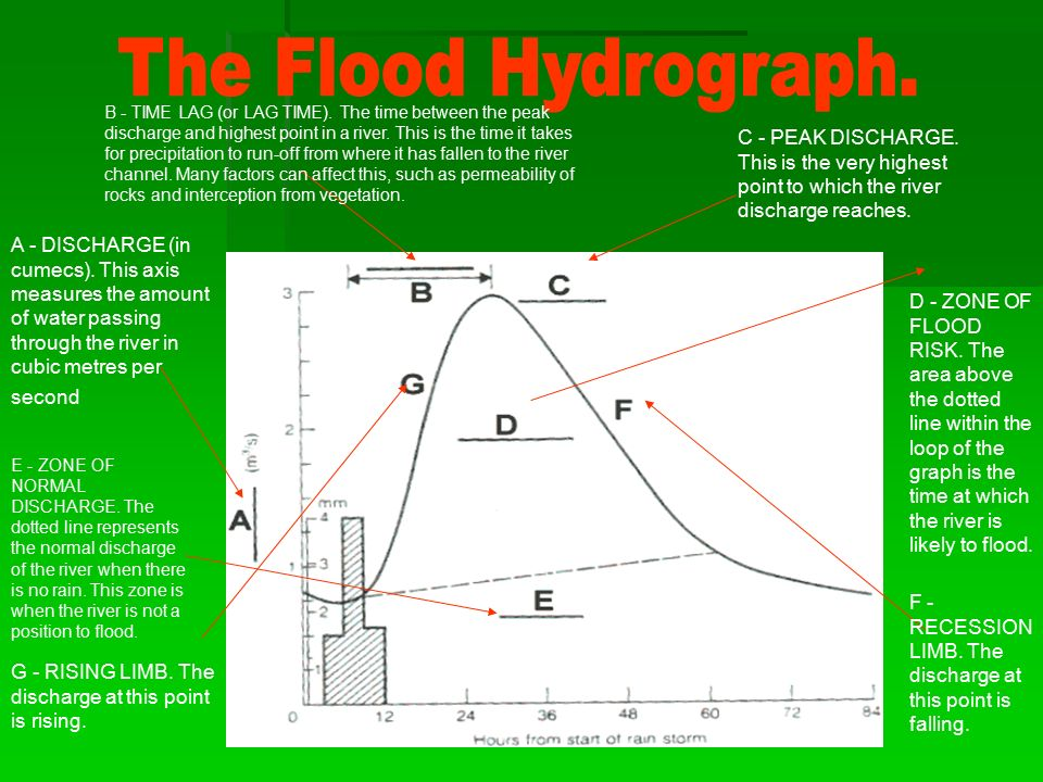 The Flood Hydrograph.