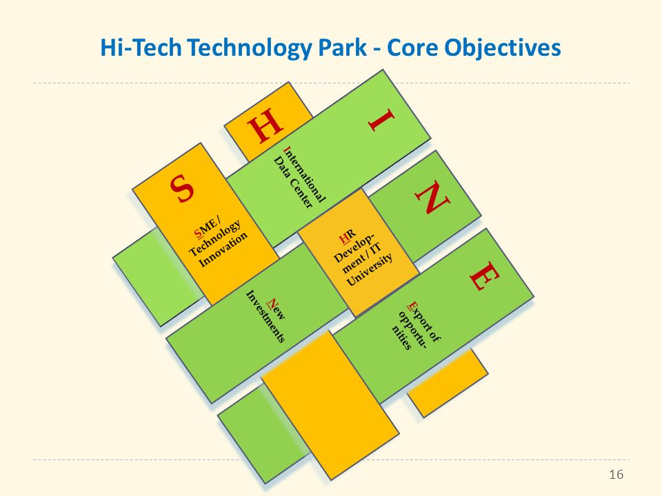 Hi-Tech Technology Park - Core Objectives