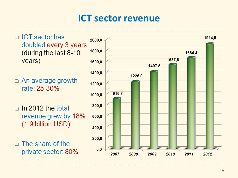 ICT sector revenue ICT sector has doubled every 3 years (during the last 8-10 years) An average growth rate: 25-30%