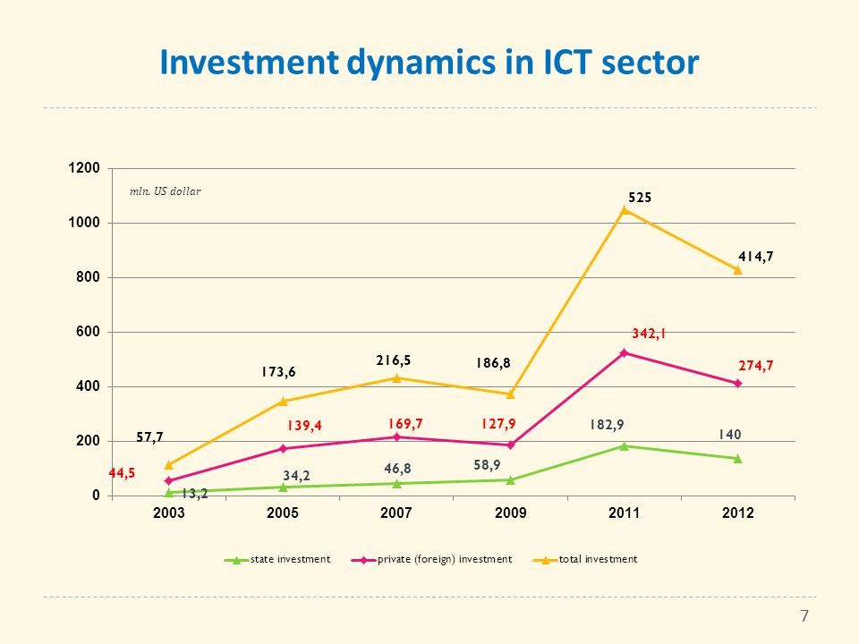 Investment dynamics in ICT sector