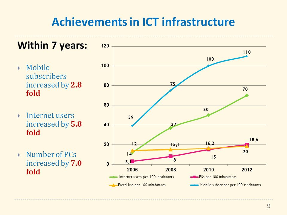 Achievements in ICT infrastructure