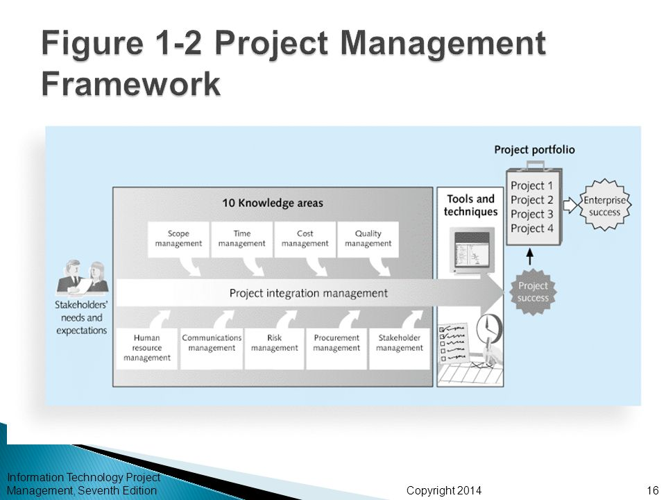 management motorola turns to project portfolio The value of project management aligned project, program and portfolio management strategy encompasses which in turn improves intel's.