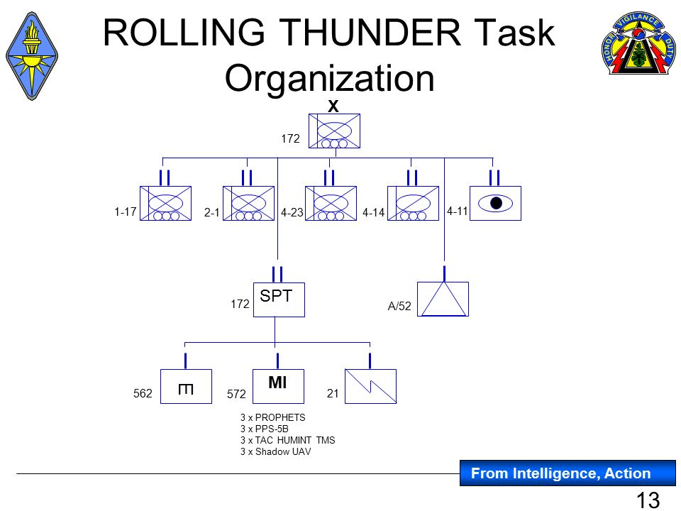 allocating tasks in an organisaton Governing identified shadow it twenty-second americas conference on information systems, san diego, 2016 1 governing identified shadow it by allocating it task responsibilities.