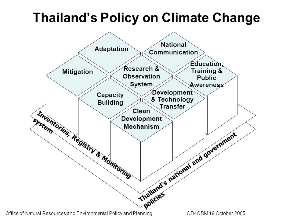 Trends and Issues in Thailand\'s Climate Change - ppt download