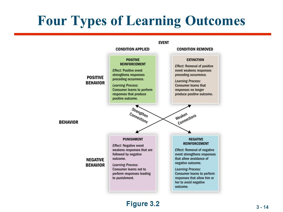 the four types of vicarious learning Psychology definition for vicarious learning in normal everyday language, edited by psychologists, professors and leading students help us get better.