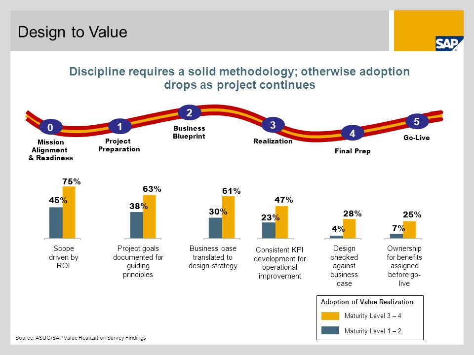 Design to Value Discipline requires a solid methodology; otherwise adoption drops as project continues.