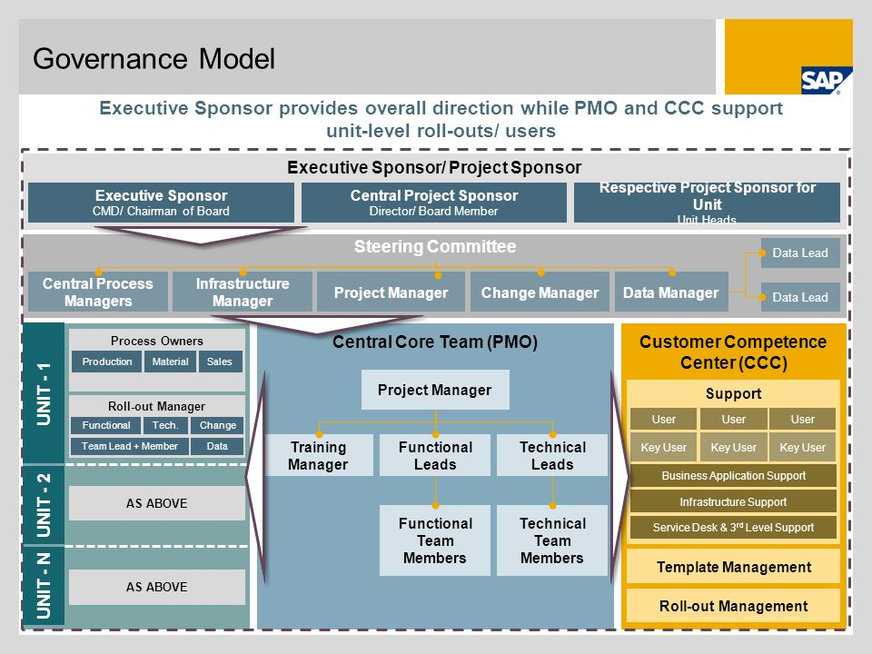 Governance Model Executive Sponsor provides overall direction while PMO and CCC support unit-level roll-outs/ users.