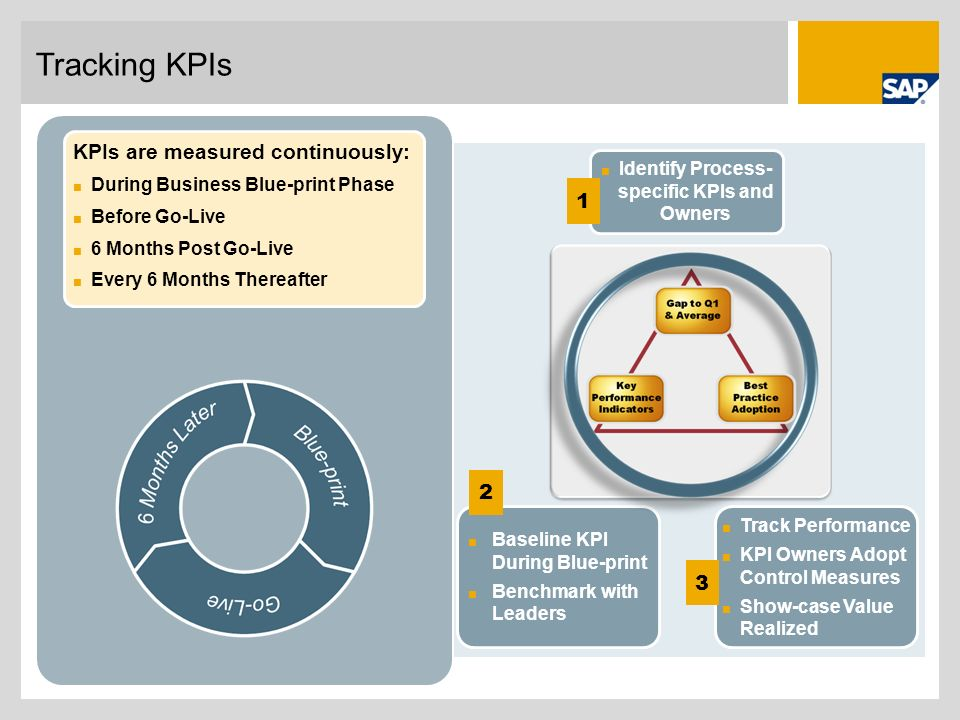 Identify Process-specific KPIs and Owners