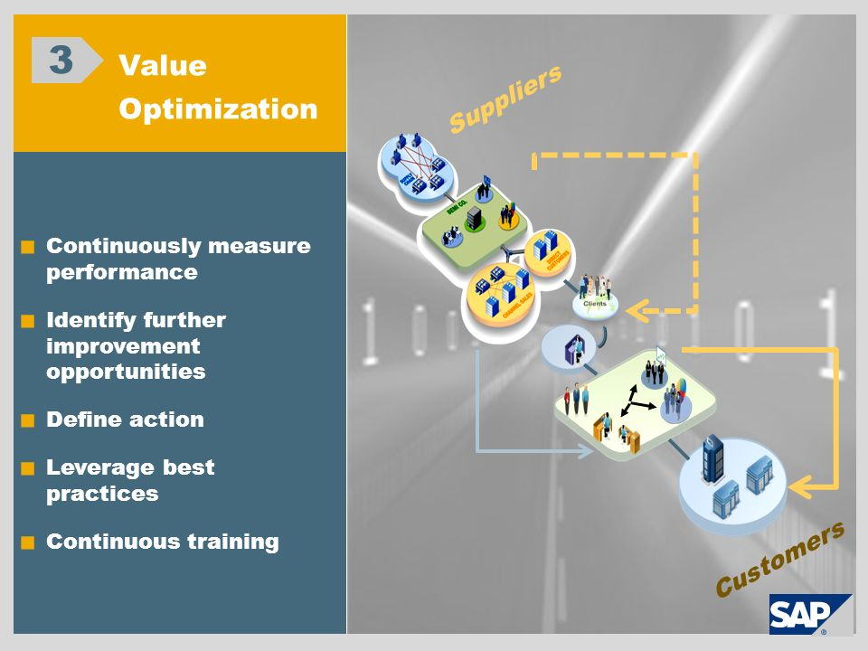 3 Value Optimization Suppliers Customers
