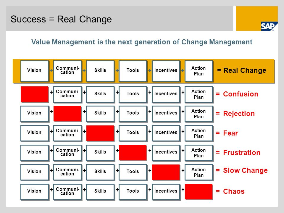 Value Management is the next generation of Change Management