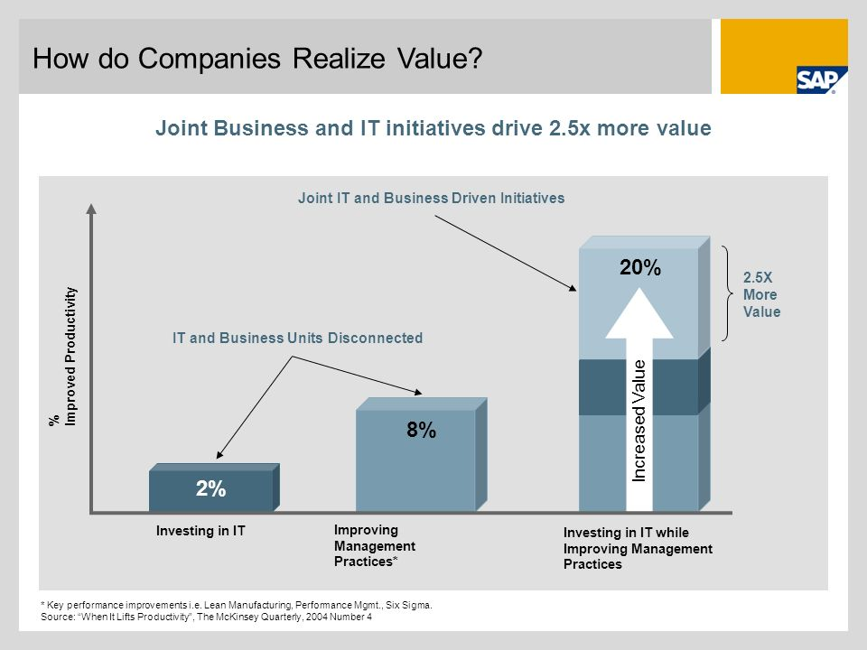Joint Business and IT initiatives drive 2.5x more value