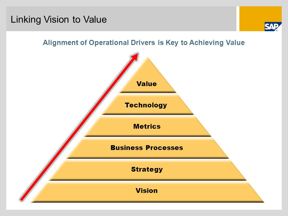 Alignment of Operational Drivers is Key to Achieving Value