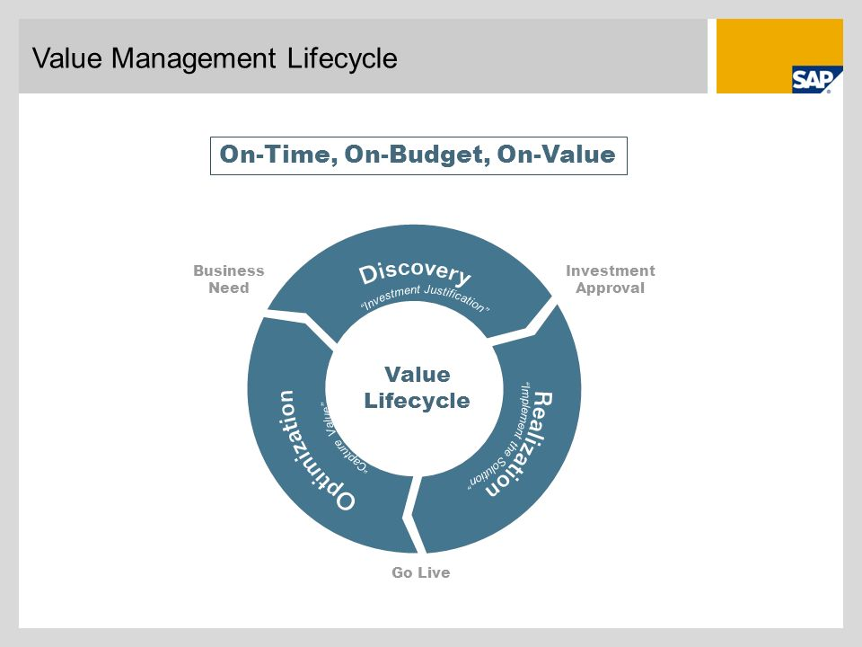 Value Management Lifecycle