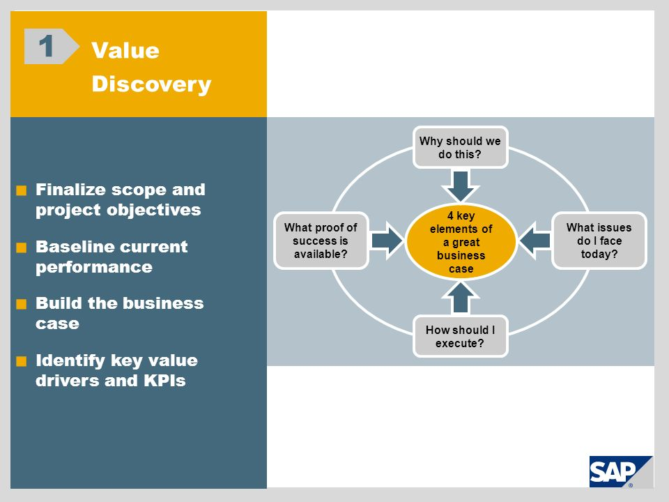1 Value Discovery Finalize scope and project objectives