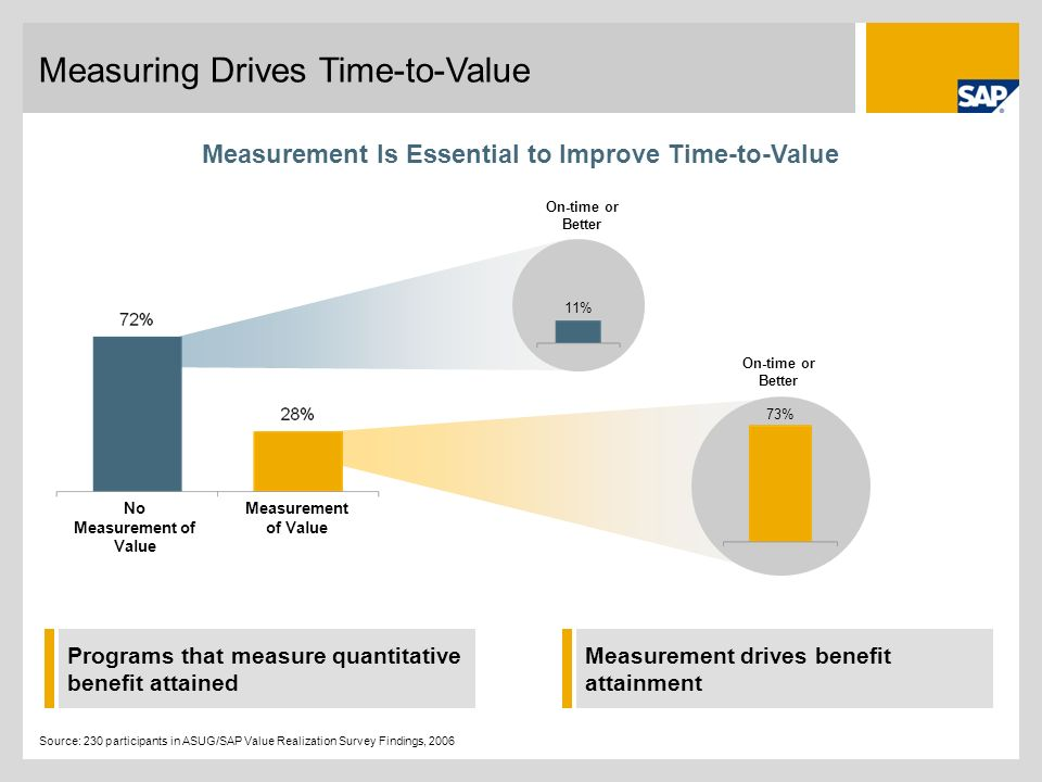 Measuring Drives Time-to-Value