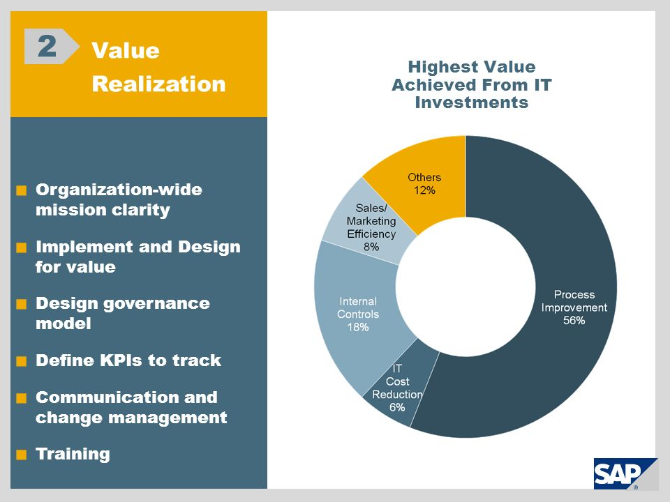 Highest Value Achieved From IT Investments