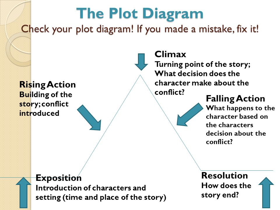 Friday january 11 2013 continue working on your literary essay the plot diagram check your plot diagram if you made a mistake fix it ccuart Choice Image