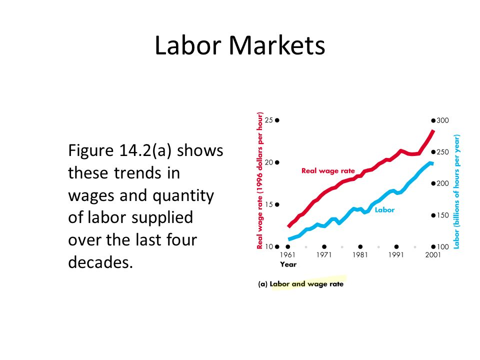 Labor Markets Figure 14.2(a) shows these trends in wages and quantity of labor supplied over the last four decades.