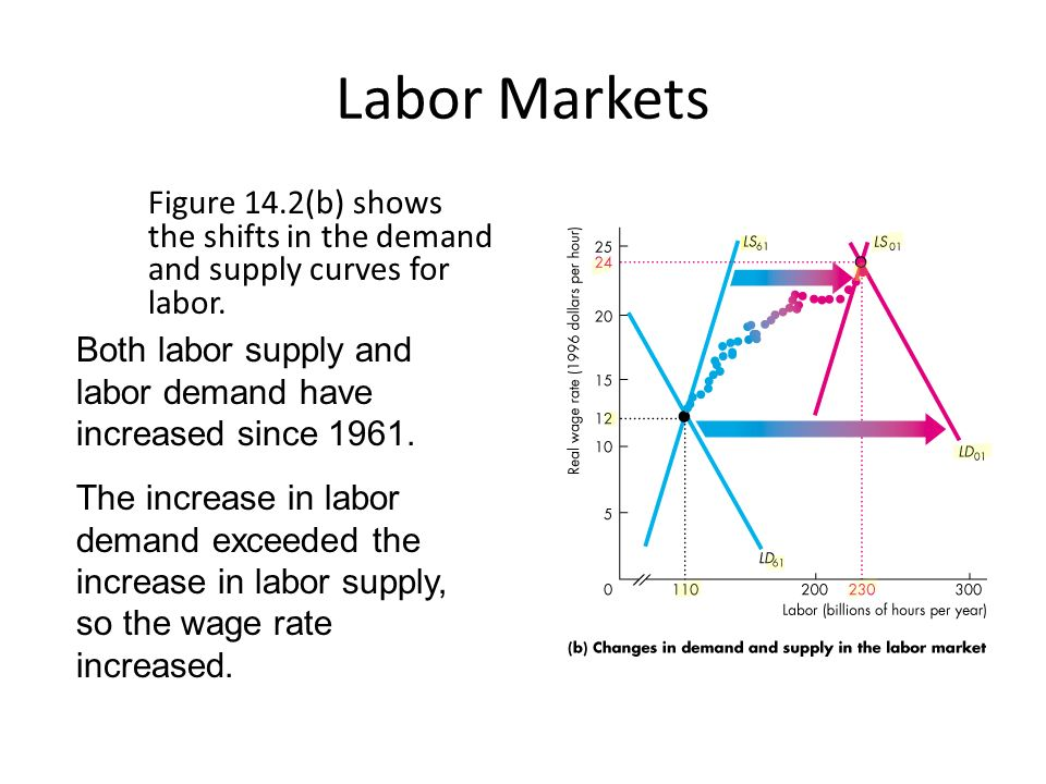 Labor Markets Figure 14.2(b) shows the shifts in the demand and supply curves for labor.