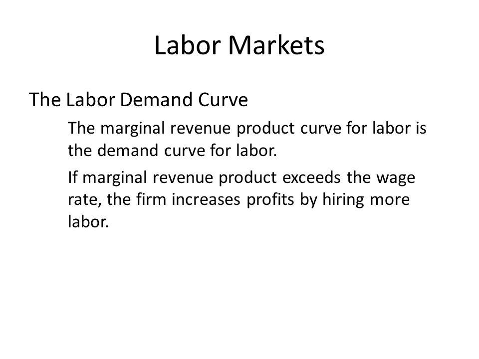 Labor Markets The Labor Demand Curve