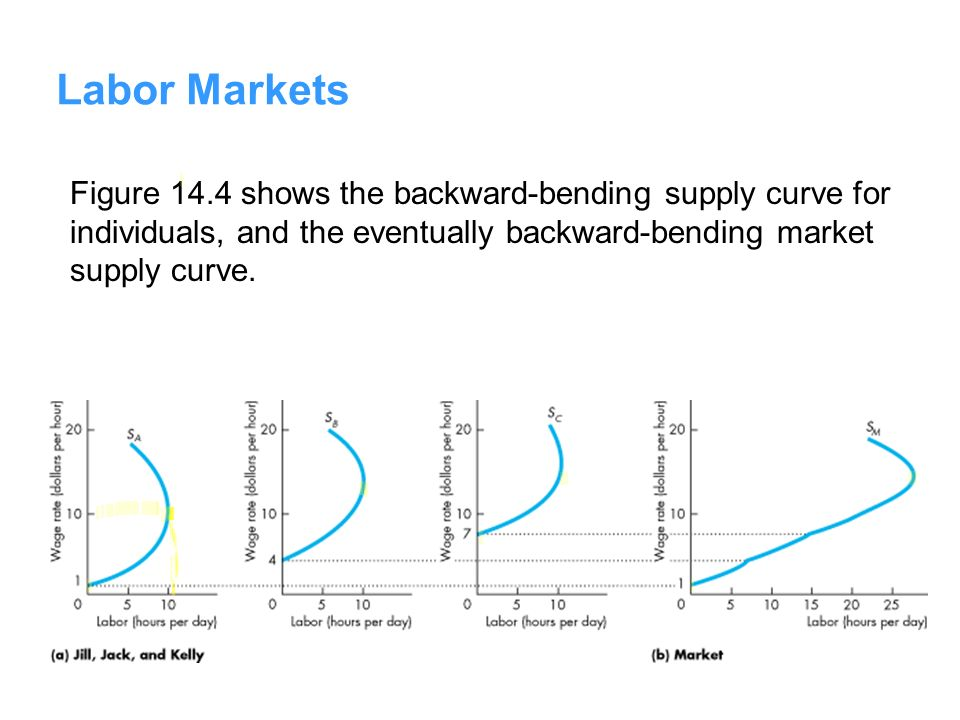Labor Markets Figure 14.4 shows the backward-bending supply curve for individuals, and the eventually backward-bending market supply curve.