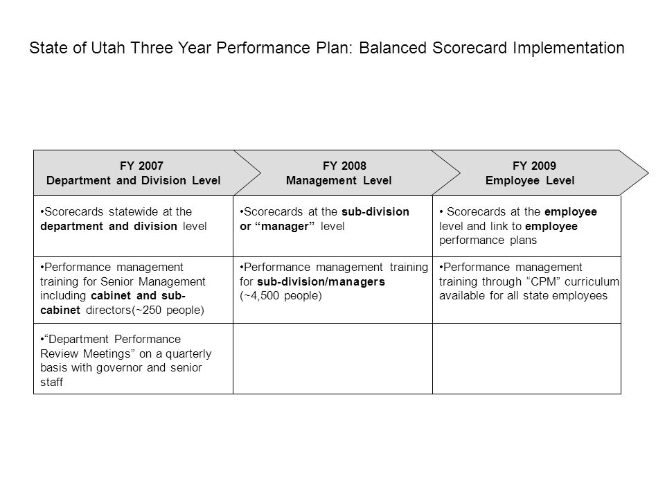 Measuring For Performance: The Balanced Scorecard - Ppt Video