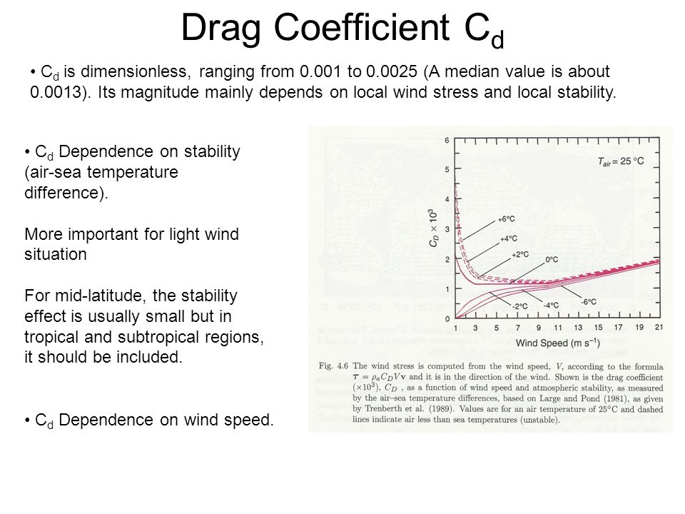 Drag Coefficient Cd