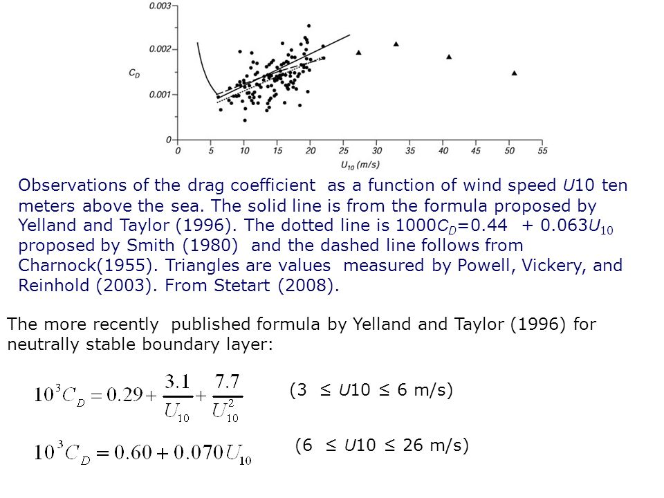 Observations of the drag coefficient as a function of wind speed U10 ten meters above the sea. The solid line is from the formula proposed by Yelland and Taylor (1996). The dotted line is 1000CD= U10 proposed by Smith (1980) and the dashed line follows from Charnock(1955). Triangles are values measured by Powell, Vickery, and Reinhold (2003). From Stetart (2008).