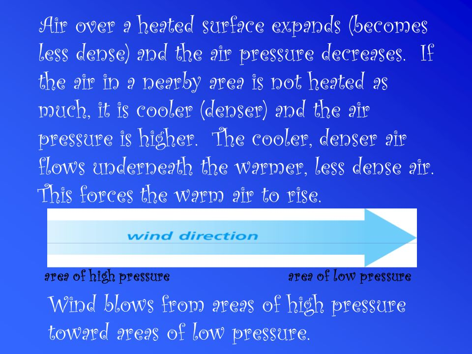 Wind blows from areas of high pressure toward areas of low pressure.