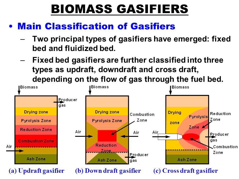 heat fuels