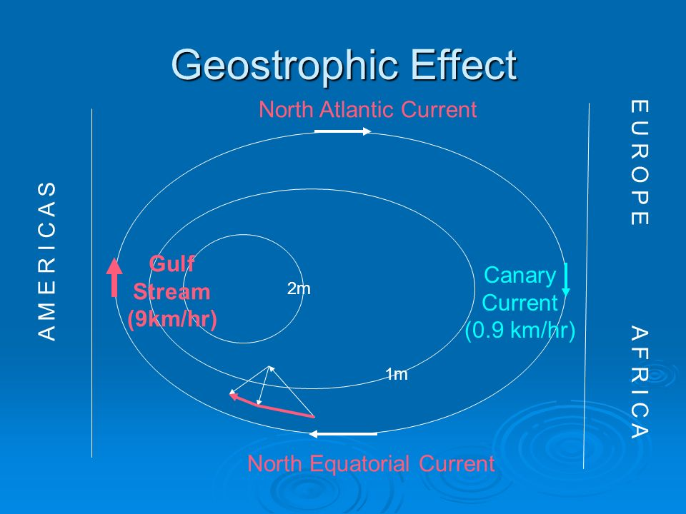 Geostrophic Effect North Atlantic Current E U R O P E A F R I C A