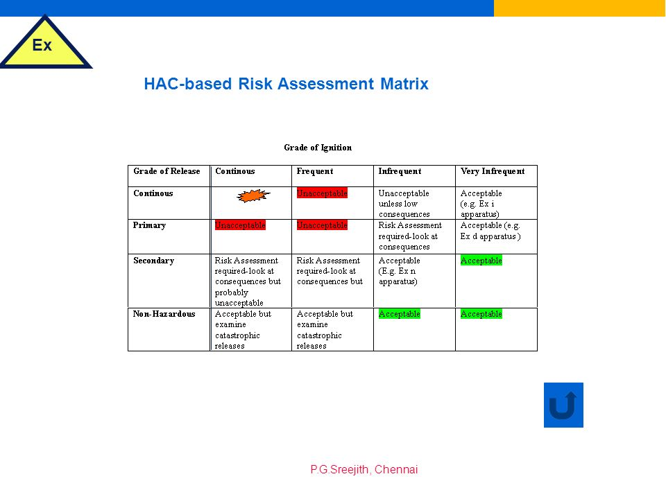 HAC-based Risk Assessment Matrix