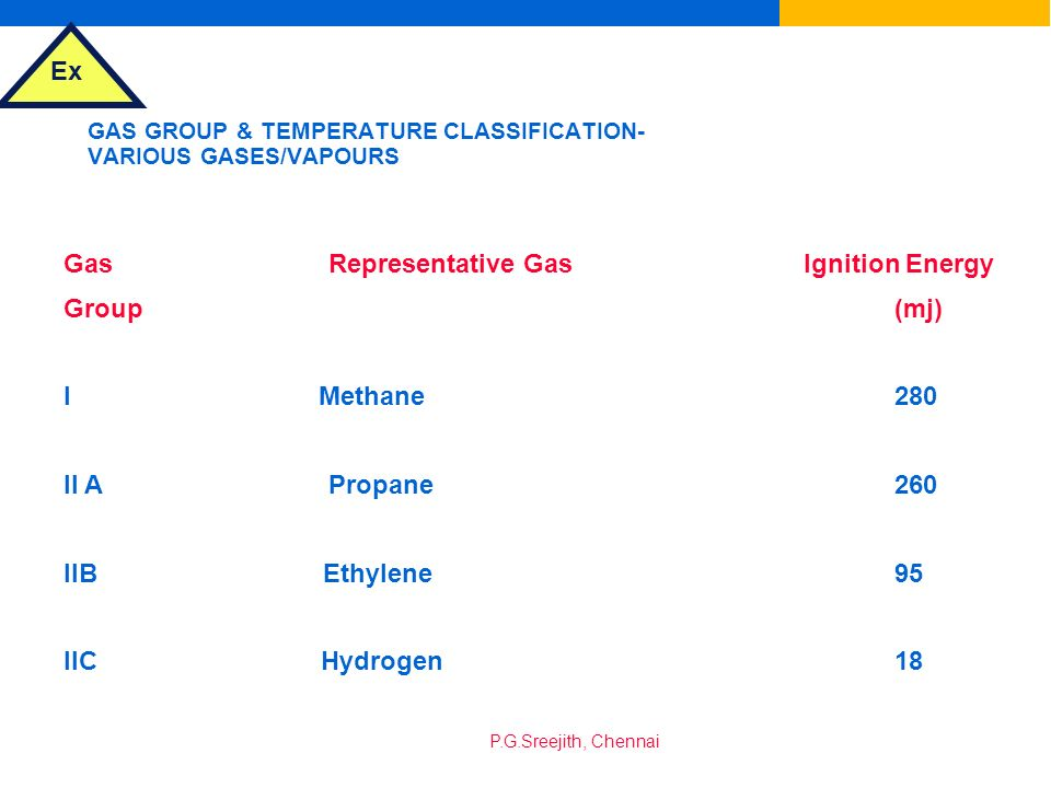 GAS GROUP & TEMPERATURE CLASSIFICATION-VARIOUS GASES/VAPOURS